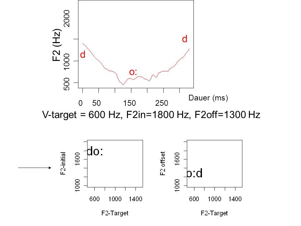 F2 (Hz) o: d d 050150250 500 1000 2000 Dauer (ms) V-target = 600 Hz, F2in=1800 Hz, F2off=1300 Hz