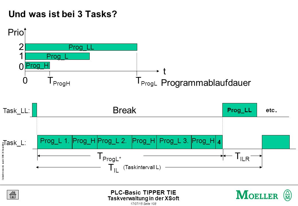 Schutzvermerk nach DIN 34 beachten 17/07/15 Seite 108 PLC-Basic TIPPER TIE (Taskintervall L) T IL Break Prog_H T IRH Task_LL: Task_L: Break Prog_H Break Prog_H Prog_L 1.Prog_L 2.Prog_L 3.