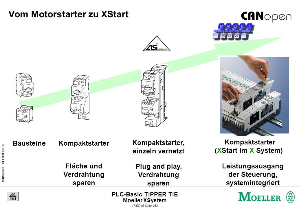 Schutzvermerk nach DIN 34 beachten 17/07/15 Seite 163 PLC-Basic TIPPER TIE Bausteine Kompaktstarter Kompaktstarter, einzeln vernetzt Fläche und Verdrahtung sparen Plug and play, Verdrahtung sparen Leistungsausgang der Steuerung, systemintegriert Kompaktstarter (XStart im X System) Vom Motorstarter zu XStart Moeller XSystem