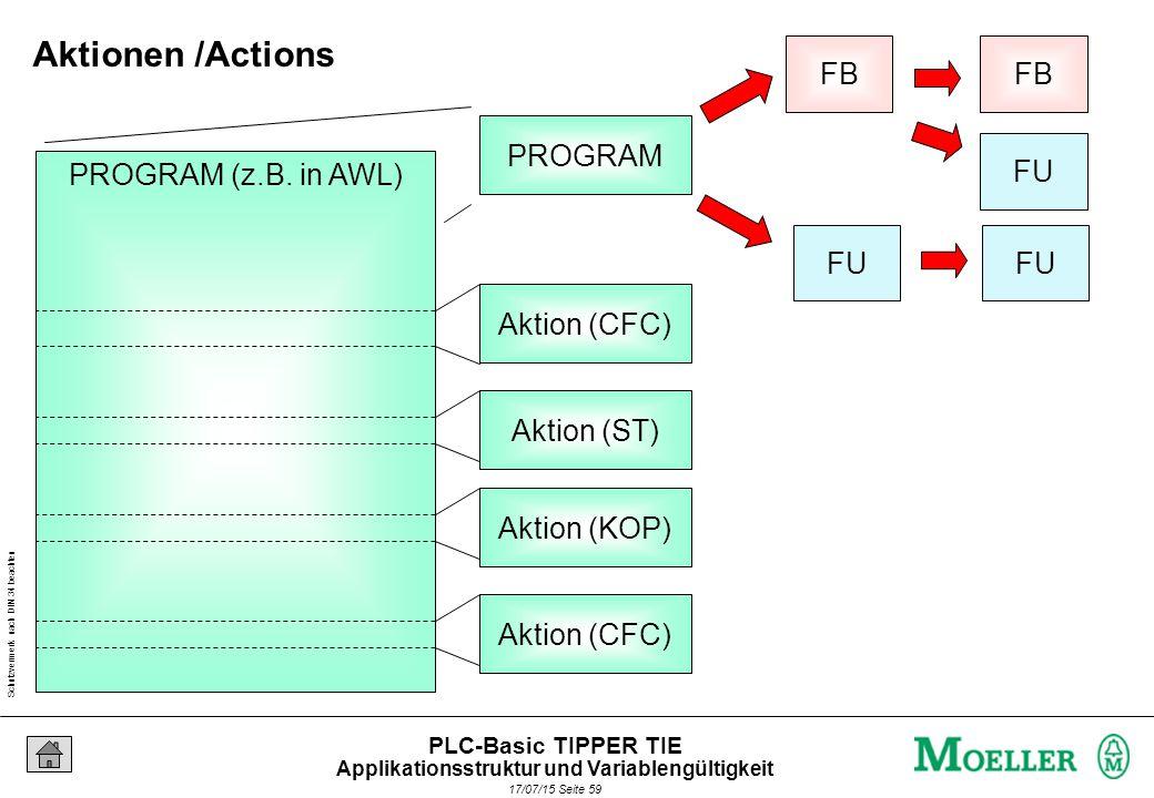 Schutzvermerk nach DIN 34 beachten 17/07/15 Seite 59 PLC-Basic TIPPER TIE FU FB FU FB PROGRAM PROGRAM (z.B.