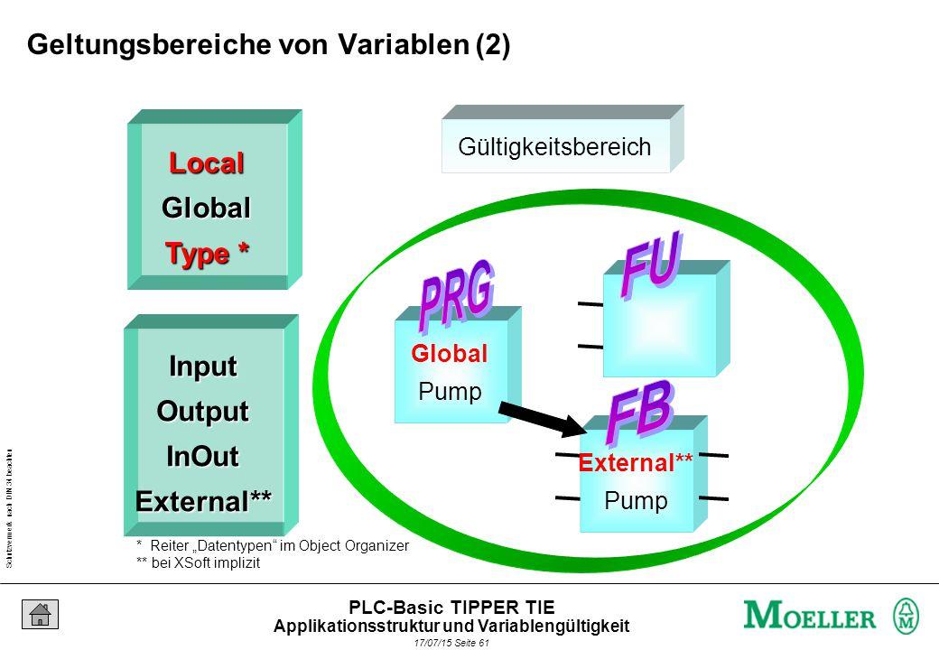 """Schutzvermerk nach DIN 34 beachten 17/07/15 Seite 61 PLC-Basic TIPPER TIE Global Pump External** Pump Gültigkeitsbereich LocalGlobal Type * InputOutputInOutExternal** * Reiter """"Datentypen im Object Organizer ** bei XSoft implizit Geltungsbereiche von Variablen (2) Applikationsstruktur und Variablengültigkeit"""