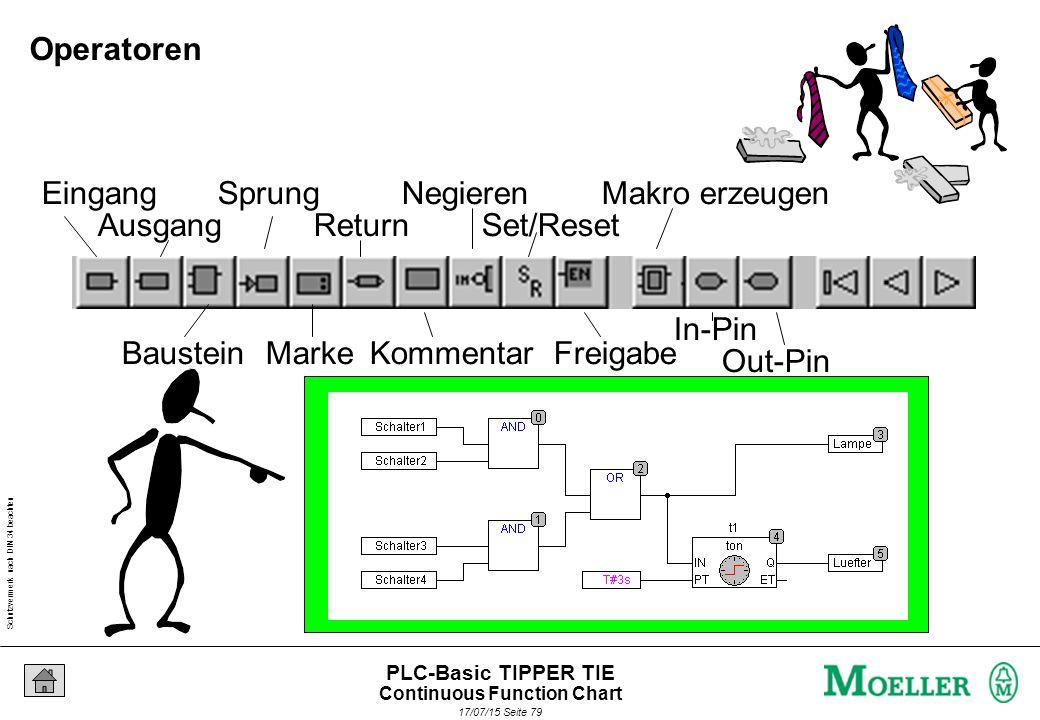 Schutzvermerk nach DIN 34 beachten 17/07/15 Seite 79 PLC-Basic TIPPER TIE Eingang Ausgang Baustein Sprung Marke Return Kommentar Negieren Set/Reset Freigabe Makro erzeugen In-Pin Out-Pin Operatoren Continuous Function Chart