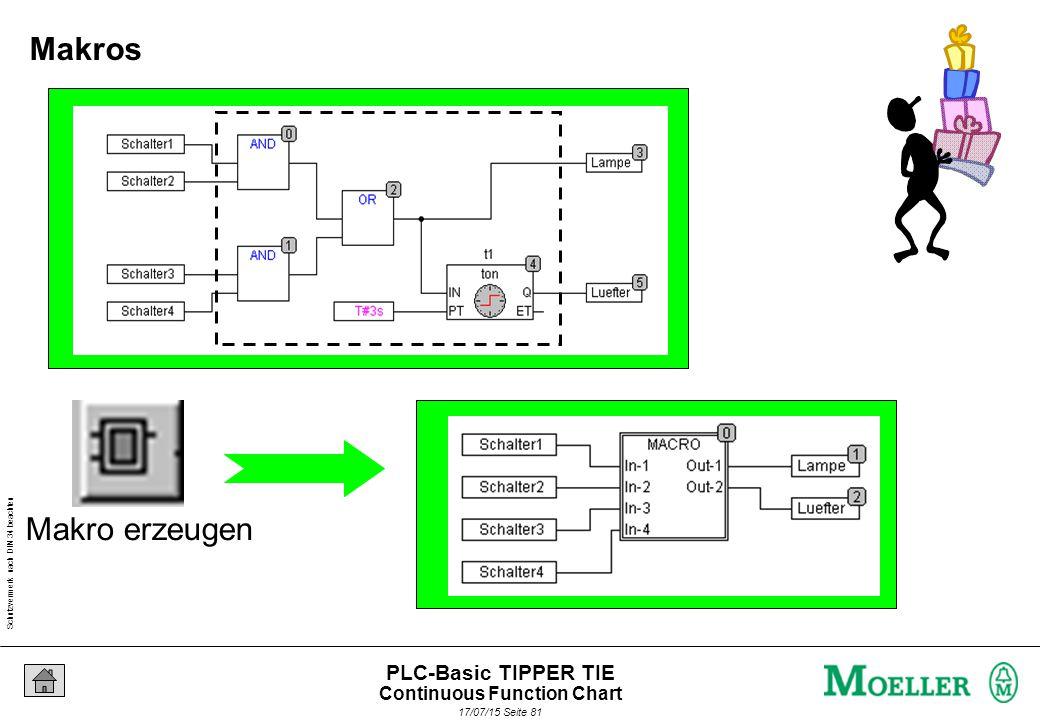 Schutzvermerk nach DIN 34 beachten 17/07/15 Seite 81 PLC-Basic TIPPER TIE Makro erzeugen Makros Continuous Function Chart