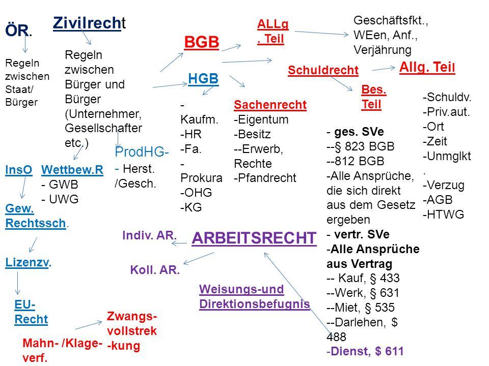 ÖR. Zivilrecht Regeln zwischen Staat/ Bürger Regeln zwischen Bürger und Bürger (Unternehmer, Gesellschafter etc.) BGB HGB ProdHG- - Herst. /Gesch. ALL