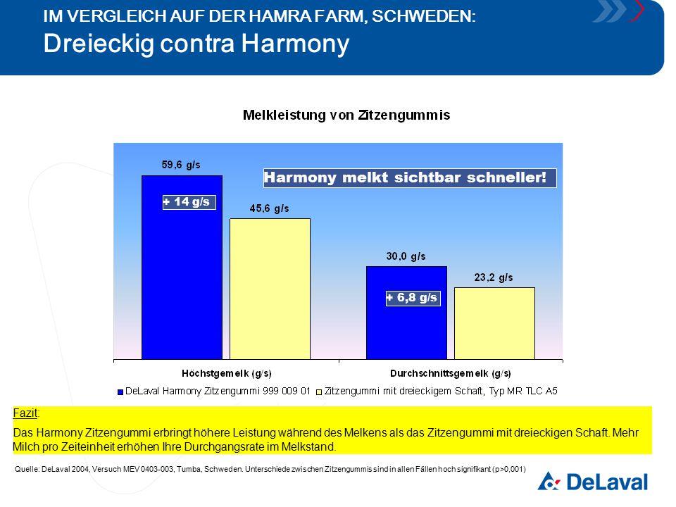 + 14 g/s + 6,8 g/s Fazit: Das Harmony Zitzengummi erbringt höhere Leistung während des Melkens als das Zitzengummi mit dreieckigen Schaft. Mehr Milch
