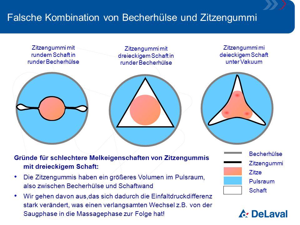Schaftformen und ihre Eigenschaften Becherhülse Zitzengummi Pulsraum Innenraum Zitzengummis mit einer dreieckigen Schaftform können sich aufgrund der Formgebung unter Vakuum nicht ausreichend zusammenziehen (auch nicht in einer dreieckigen Becherhülse) Daraus folgt: die Zitzenspitze ist auch in der Massagephase einem hohen Vakuum ausgesetzt damit kann es zu einer Überlas- tung der Zitzenspitze kommen, es besteht die Gefahr von Hyper- keratosen Zitzengummi mit dreieckigem Schaft in runder Becherhülse