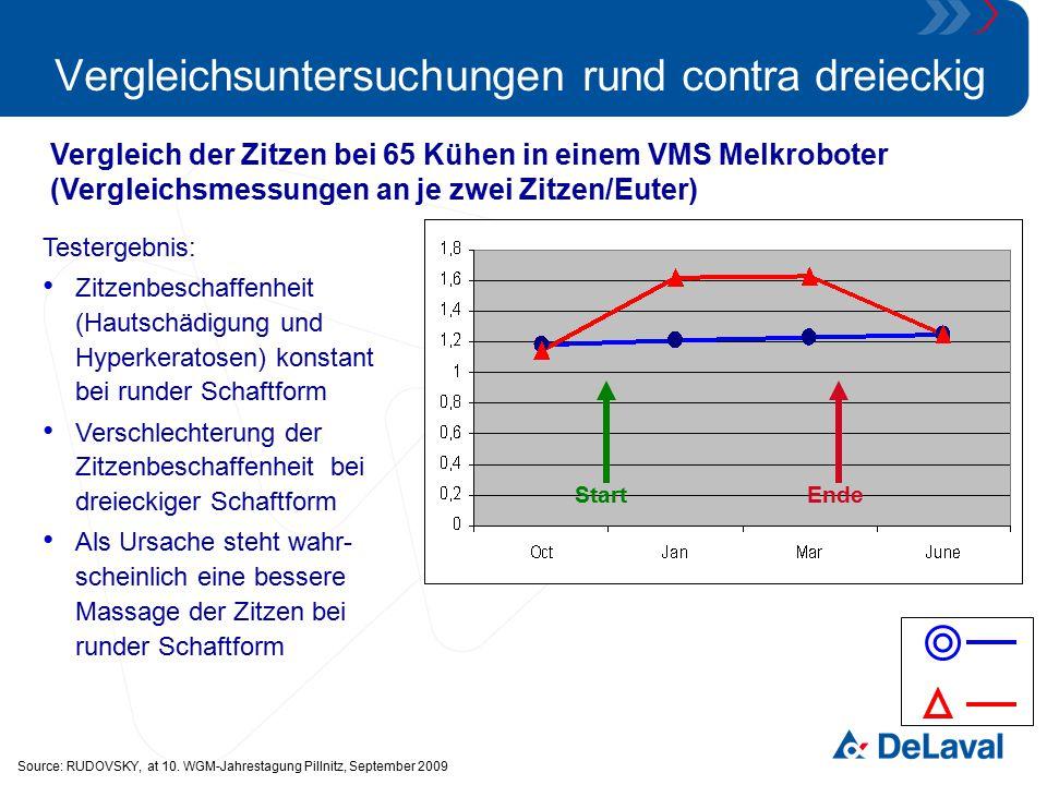 Vergleichsuntersuchungen rund contra dreieckig Vergleich der Zitzen bei 65 Kühen in einem VMS Melkroboter (Vergleichsmessungen an je zwei Zitzen/Euter