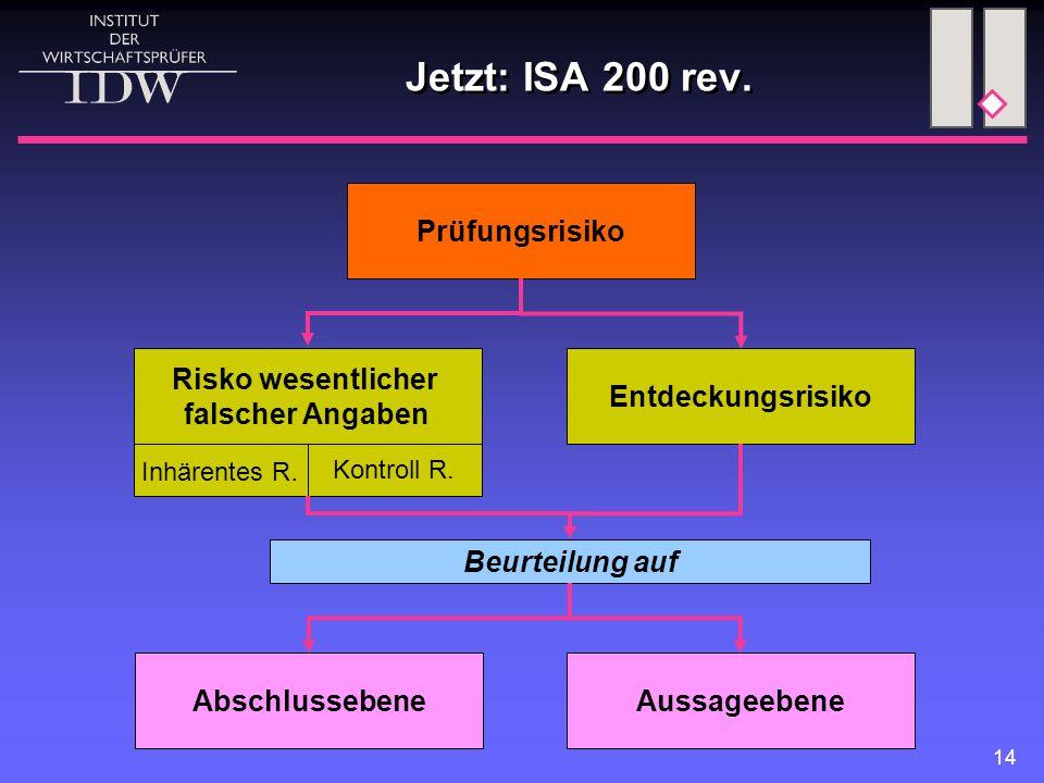 14 Prüfungsrisiko Entdeckungsrisiko Risko wesentlicher falscher Angaben Inhärentes R. Kontroll R. AussageebeneAbschlussebene Beurteilung auf Jetzt: IS