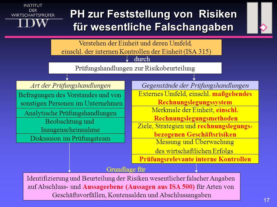 17 PH zur Feststellung von Risiken für wesentliche Falschangaben Prüfungshandlungen zur Risikobeurteilung Befragungen des Vorstandes und von sonstigen