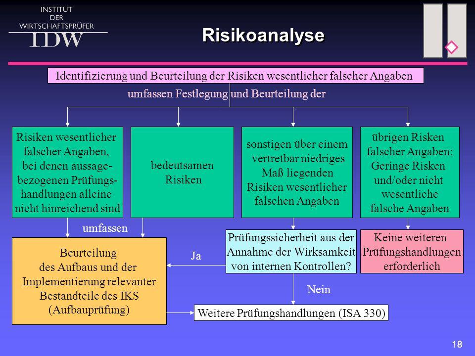 18 Risikoanalyse Identifizierung und Beurteilung der Risiken wesentlicher falscher Angaben umfassen Festlegung und Beurteilung der Risiken wesentlicher falscher Angaben, bei denen aussage- bezogenen Prüfungs- handlungen alleine nicht hinreichend sind bedeutsamen Risiken sonstigen über einem vertretbar niedriges Maß liegenden Risiken wesentlicher falschen Angaben übrigen Risken falscher Angaben: Geringe Risken und/oder nicht wesentliche falsche Angaben Beurteilung des Aufbaus und der Implementierung relevanter Bestandteile des IKS (Aufbauprüfung) Weitere Prüfungshandlungen (ISA 330) Keine weiteren Prüfungshandlungen erforderlich Prüfungssicherheit aus der Annahme der Wirksamkeit von internen Kontrollen.