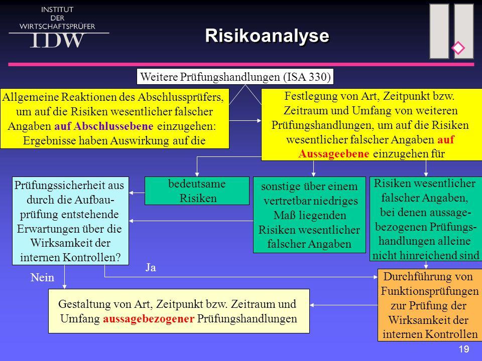 19 Risikoanalyse Weitere Prüfungshandlungen (ISA 330) Allgemeine Reaktionen des Abschlussprüfers, um auf die Risiken wesentlicher falscher Angaben auf Abschlussebene einzugehen: Ergebnisse haben Auswirkung auf die Festlegung von Art, Zeitpunkt bzw.