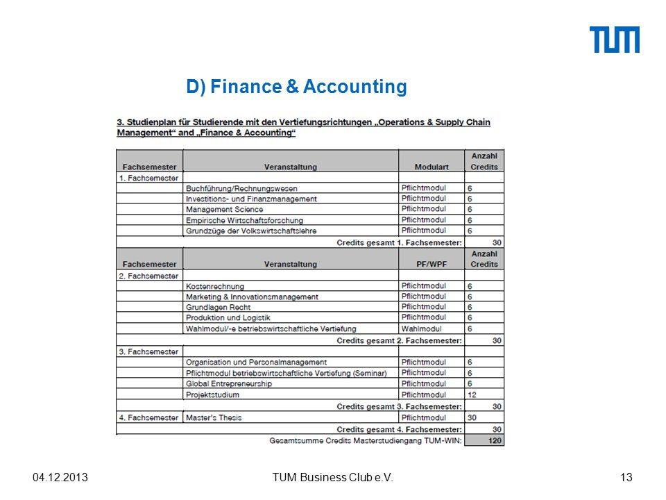D) Finance & Accounting 04.12.2013TUM Business Club e.V.13
