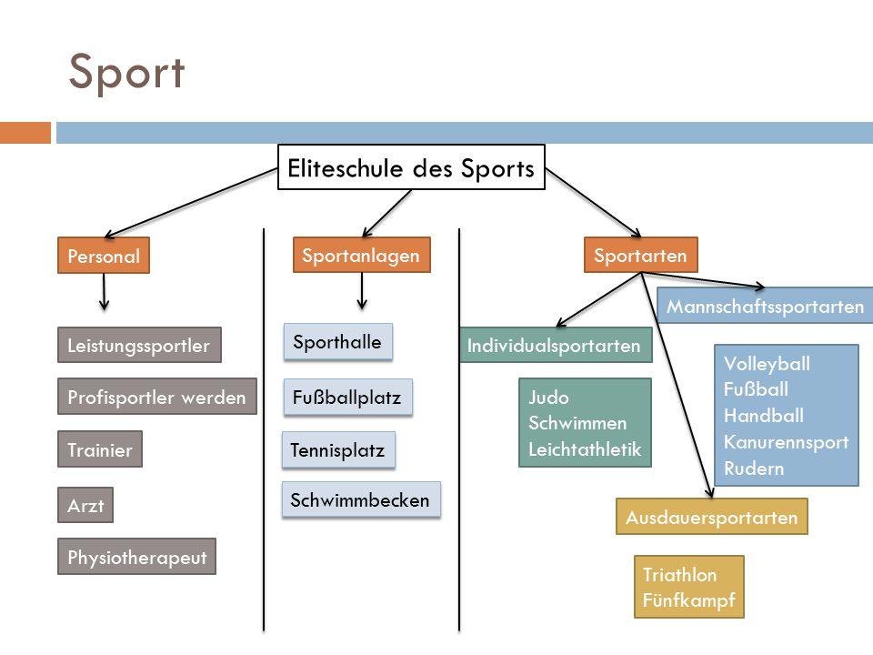 Sport Eliteschule des Sports SportartenSportanlagen Personal Mannschaftssportarten Individualsportarten Volleyball Fußball Handball Kanurennsport Rude