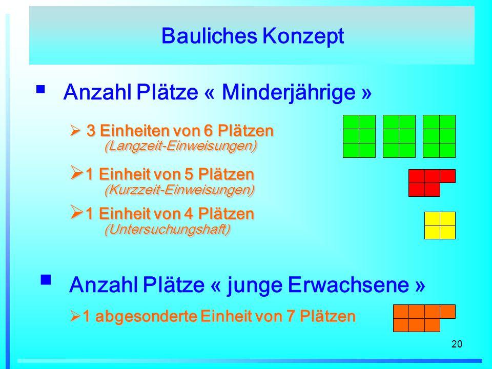20  Anzahl Plätze « Minderjährige »  3 Einheiten von 6 Plätzen (Langzeit-Einweisungen)  1 Einheit von 5 Plätzen (Kurzzeit-Einweisungen)  1 Einheit