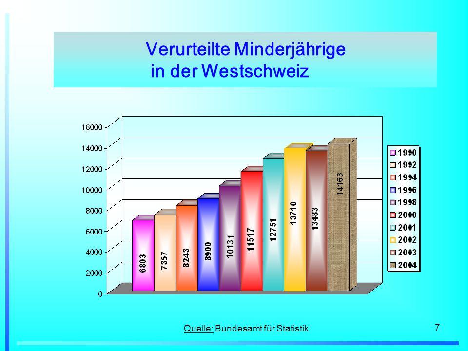 7 Quelle: Bundesamt für Statistik Verurteilte Minderjährige in der Westschweiz