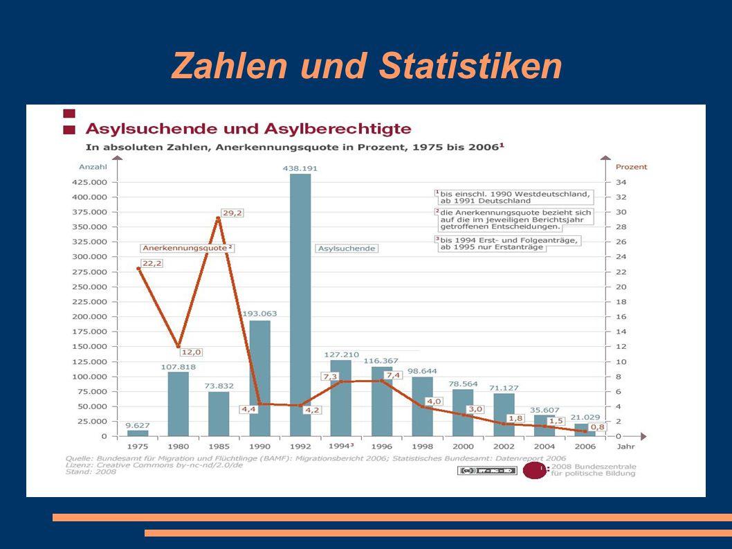 14.09.08 Zahlen und Statistiken