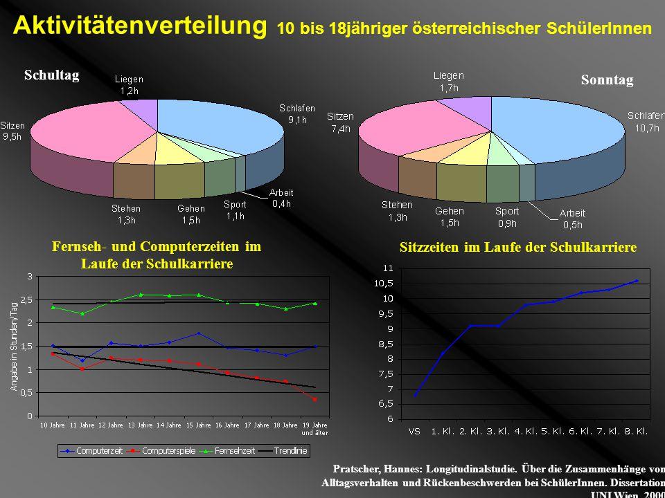 Aktivitätenverteilung 10 bis 18jähriger österreichischer SchülerInnen Sitzzeiten im Laufe der Schulkarriere Fernseh- und Computerzeiten im Laufe der S