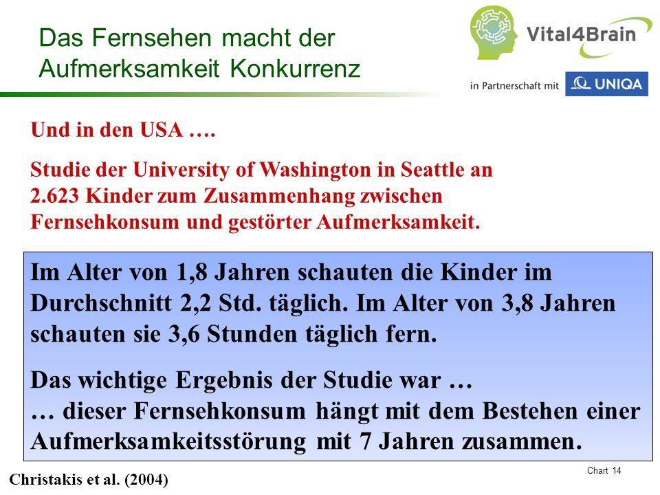 Chart 14 Und in den USA …. Studie der University of Washington in Seattle an 2.623 Kinder zum Zusammenhang zwischen Fernsehkonsum und gestörter Aufmer
