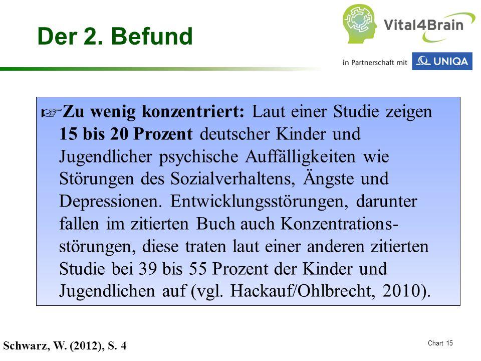 Chart 15 Der 2. Befund ☞ Zu wenig konzentriert: Laut einer Studie zeigen 15 bis 20 Prozent deutscher Kinder und Jugendlicher psychische Auffälligkeite