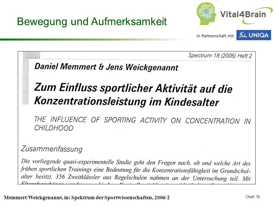 Chart 16 Memmert/Weickgenannt, in: Spektrum der Sportwissenschaften, 2006/2 Bewegung und Aufmerksamkeit