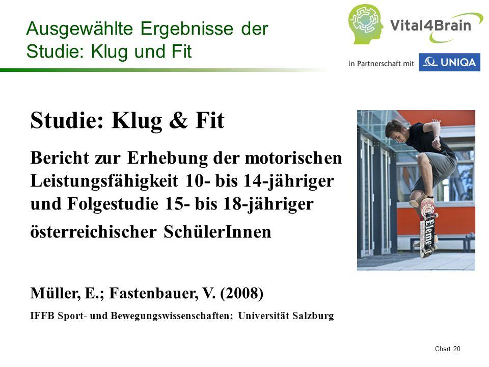 Chart 20 Studie: Klug & Fit Bericht zur Erhebung der motorischen Leistungsfähigkeit 10- bis 14-jähriger und Folgestudie 15- bis 18-jähriger österreich