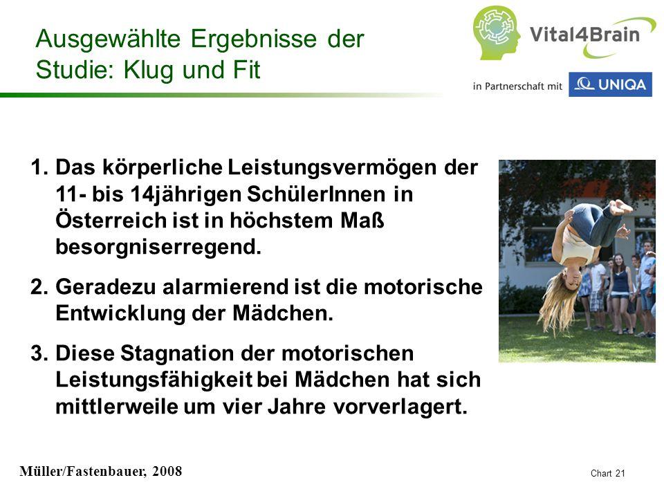 Chart 21 1.Das körperliche Leistungsvermögen der 11- bis 14jährigen SchülerInnen in Österreich ist in höchstem Maß besorgniserregend. 2.Geradezu alarm