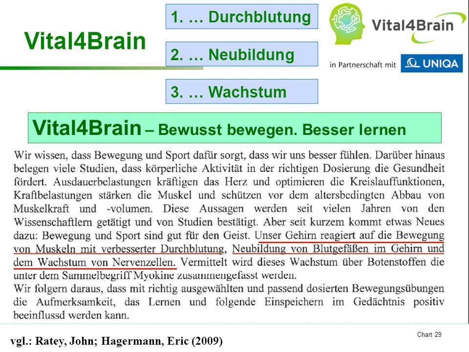 Chart 29 Vital4Brain – Bewusst bewegen. Besser lernen vgl.: Ratey, John; Hagermann, Eric (2009)