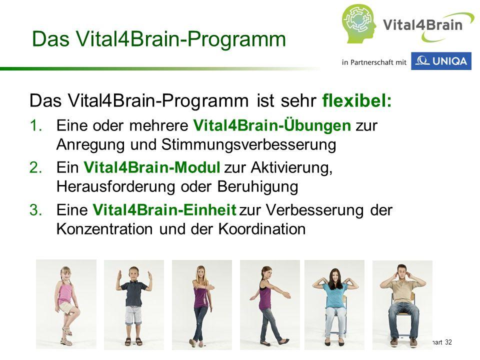 Chart 32 Das Vital4Brain-Programm Das Vital4Brain-Programm ist sehr flexibel: 1.Eine oder mehrere Vital4Brain-Übungen zur Anregung und Stimmungsverbes