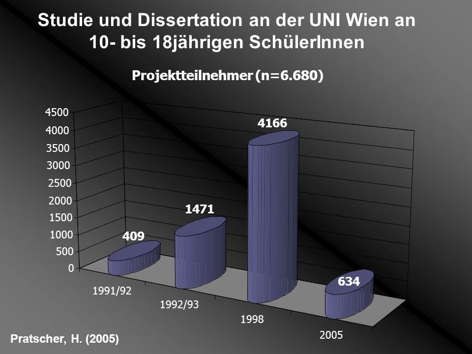Pratscher, H. (2005) Studie und Dissertation an der UNI Wien an 10- bis 18jährigen SchülerInnen