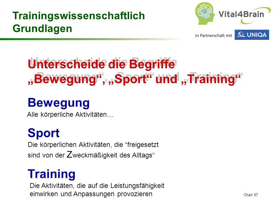 """Chart 67 Bewegung Unterscheide die Begriffe """"Bewegung"""", """"Sport"""" und """"Training"""" Training Sport Alle körperliche Aktivitäten… Die körperlichen Aktivität"""