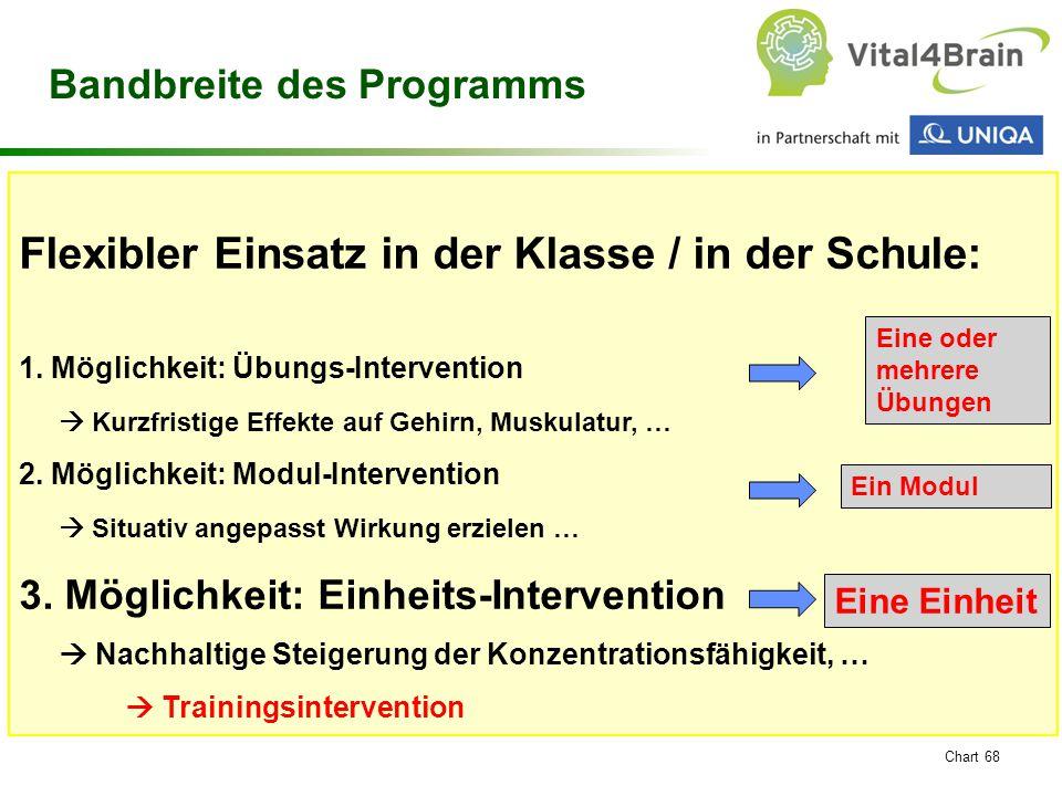 Chart 68 Flexibler Einsatz in der Klasse / in der Schule: 1. Möglichkeit: Übungs-Intervention  Kurzfristige Effekte auf Gehirn, Muskulatur, … 2. Mögl