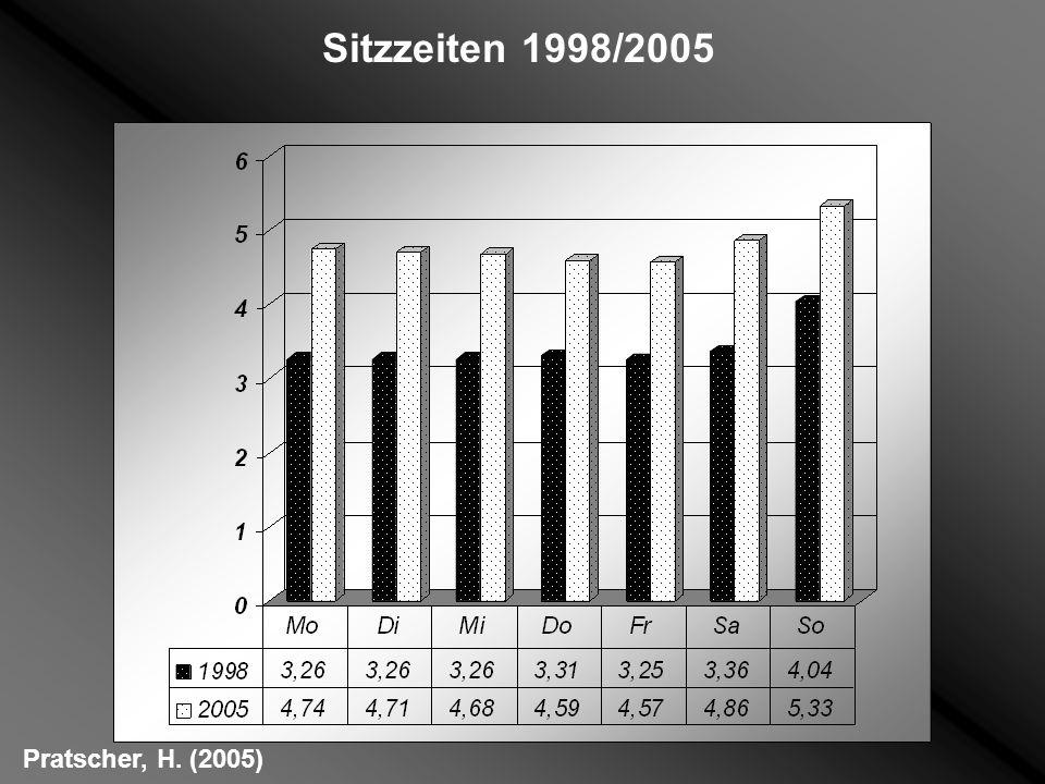 Sitzzeiten 1998/2005 Pratscher, H. (2005)