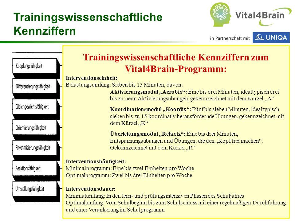 Chart 70 Trainingswissenschaftliche Kennziffern zum Vital4Brain-Programm: Interventionseinheit: Belastungsumfang: Sieben bis 13 Minuten, davon: Aktivi