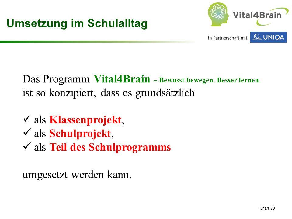 Chart 73 Das Programm Vital4Brain – Bewusst bewegen. Besser lernen. ist so konzipiert, dass es grundsätzlich als Klassenprojekt, als Schulprojekt, als