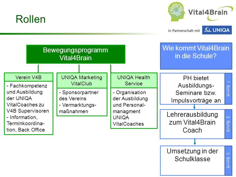 Chart 75 Rollen Bewegungsprogramm Vital4Brain UNIQA Health Service - Organisation der Ausbildung und Personal- managment UNIQA VitalCoaches UNIQA Mark