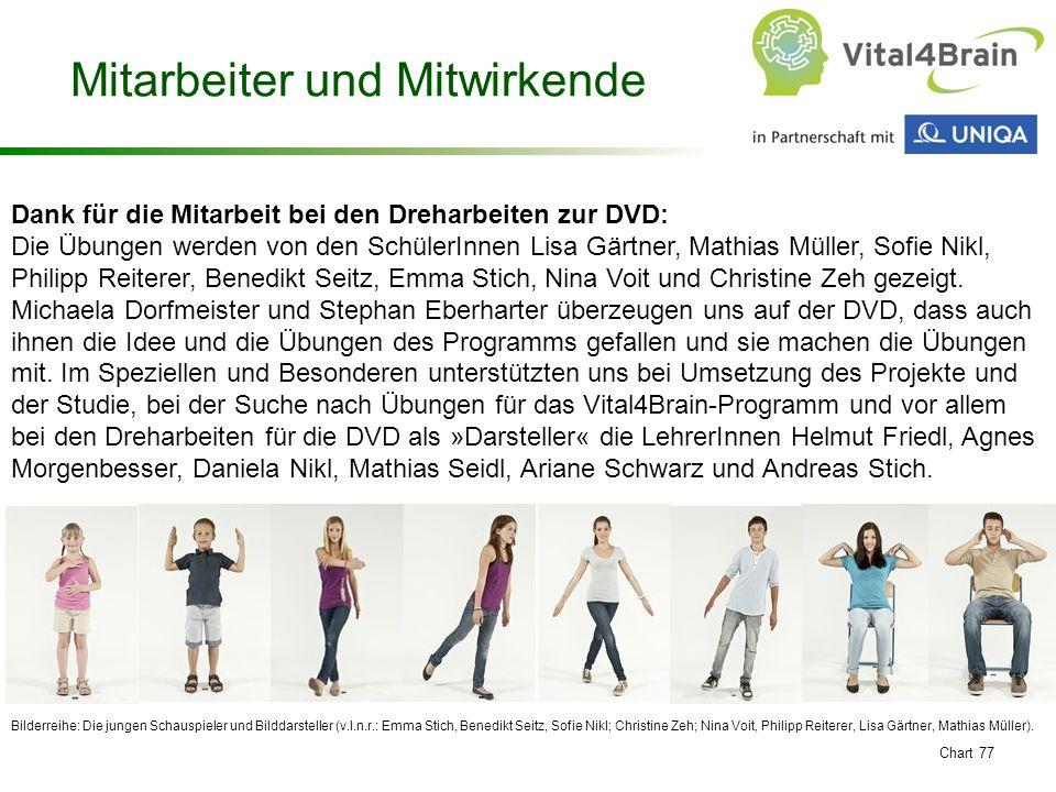 Chart 77 Dank für die Mitarbeit bei den Dreharbeiten zur DVD: Die Übungen werden von den SchülerInnen Lisa Gärtner, Mathias Müller, Sofie Nikl, Philip