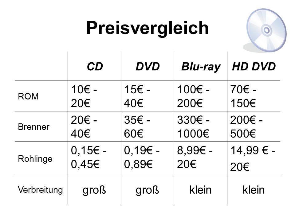 Preisvergleich CDDVDBlu-rayHD DVD ROM 10€ - 20€ 15€ - 40€ 100€ - 200€ 70€ - 150€ Brenner 20€ - 40€ 35€ - 60€ 330€ - 1000€ 200€ - 500€ Rohlinge 0,15€ -