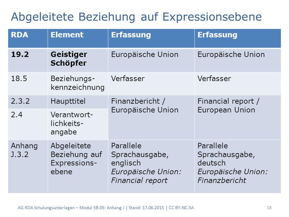 Abgeleitete Beziehung auf Expressionsebene AG RDA Schulungsunterlagen – Modul 5B.05: Anhang J | Stand: 17.06.2015 | CC BY-NC-SA18 RDAElementErfassung 19.2Geistiger Schöpfer Europäische Union 18.5Beziehungs- kennzeichnung Verfasser 2.3.2HaupttitelFinanzbericht / Europäische Union Financial report / European Union 2.4Verantwort- lichkeits- angabe Anhang J.3.2 Abgeleitete Beziehung auf Expressions- ebene Parallele Sprachausgabe, englisch Europäische Union: Financial report Parallele Sprachausgabe, deutsch Europäische Union: Finanzbericht