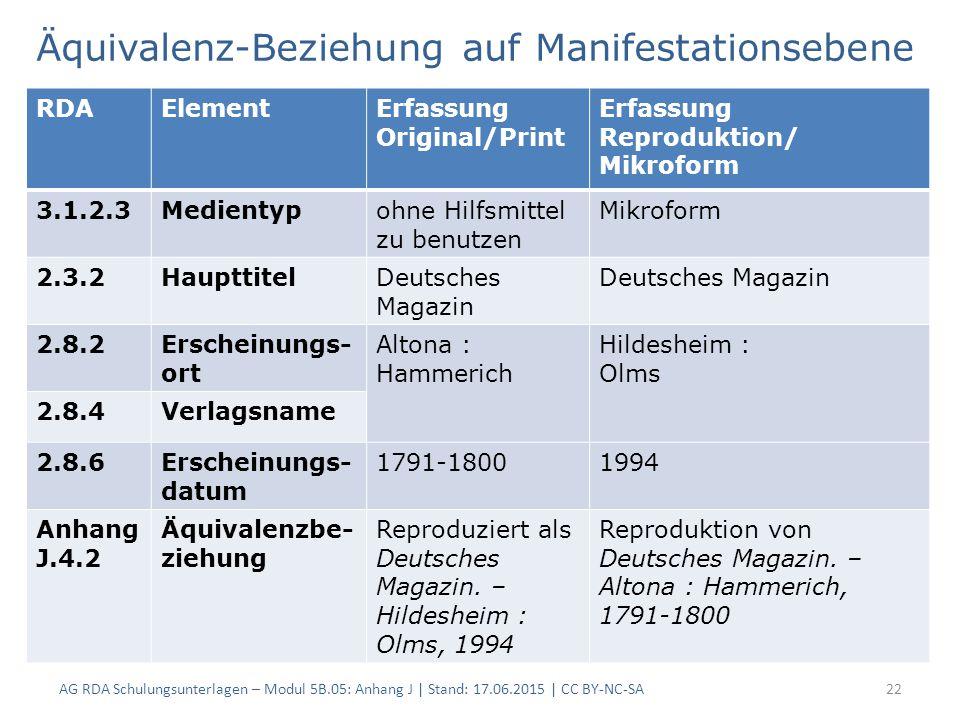 Äquivalenz-Beziehung auf Manifestationsebene AG RDA Schulungsunterlagen – Modul 5B.05: Anhang J | Stand: 17.06.2015 | CC BY-NC-SA22 RDAElementErfassung Original/Print Erfassung Reproduktion/ Mikroform 3.1.2.3Medientypohne Hilfsmittel zu benutzen Mikroform 2.3.2HaupttitelDeutsches Magazin 2.8.2Erscheinungs- ort Altona : Hammerich Hildesheim : Olms 2.8.4Verlagsname 2.8.6Erscheinungs- datum 1791-18001994 Anhang J.4.2 Äquivalenzbe- ziehung Reproduziert als Deutsches Magazin.