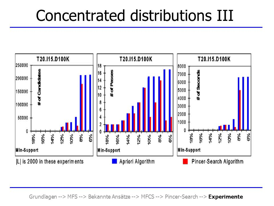 Grundlagen --> MFS --> Bekannte Ansätze --> MFCS --> Pincer-Search --> Experimente Concentrated distributions III