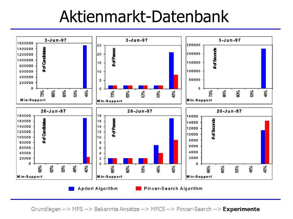Grundlagen --> MFS --> Bekannte Ansätze --> MFCS --> Pincer-Search --> Experimente Aktienmarkt-Datenbank