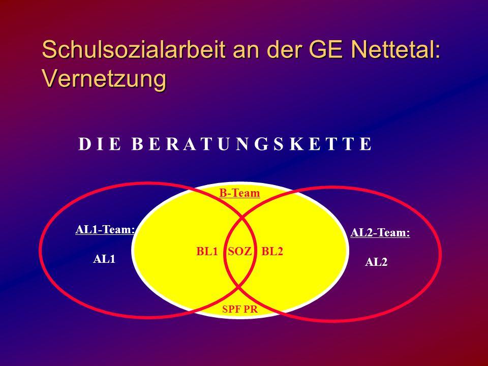 Schulsozialarbeit an der GE Nettetal: Vernetzung D I E B E R A T U N G S K E T T E B-Team BL1 SOZ BL2 SPF PR AL2-Team: AL2 AL1-Team: AL1