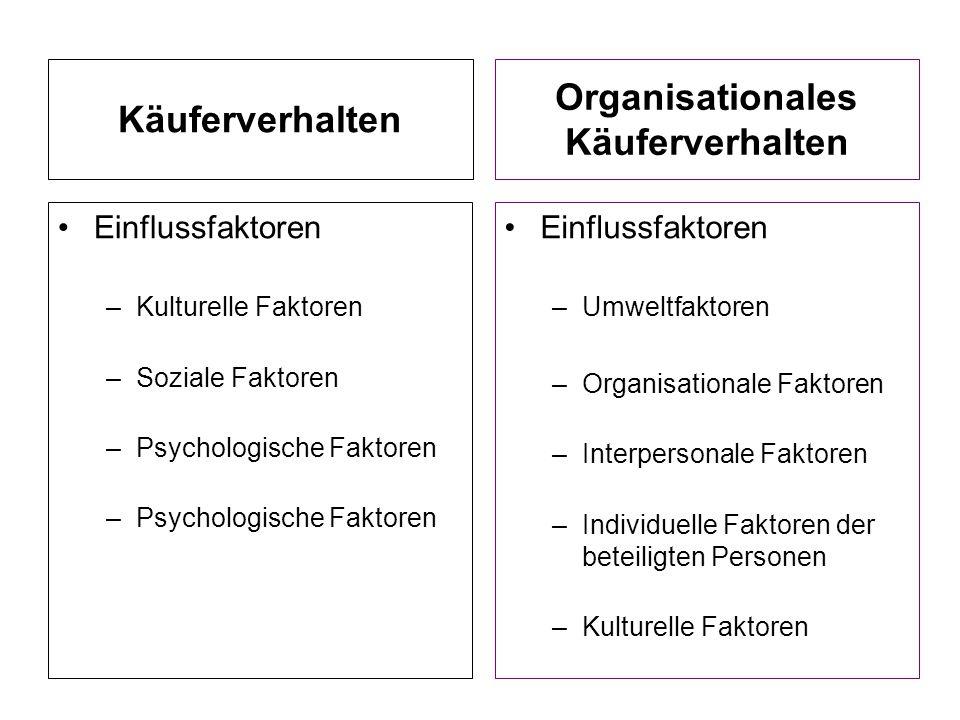 Käuferverhalten Einflussfaktoren –Kulturelle Faktoren –Soziale Faktoren –Psychologische Faktoren Einflussfaktoren –Umweltfaktoren –Organisationale Fak