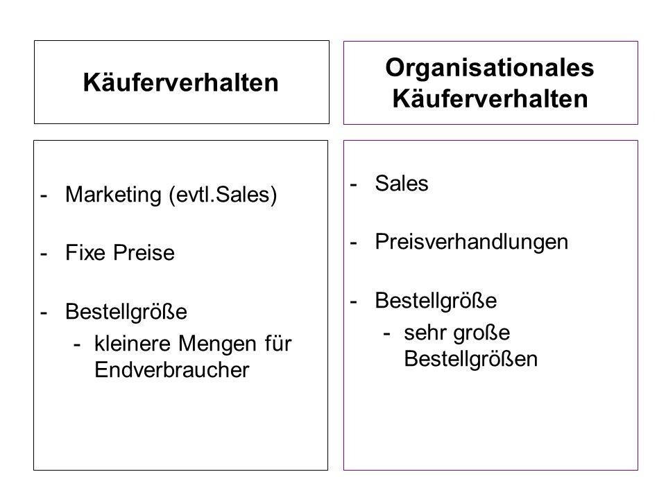 Käuferverhalten Organisationales Käuferverhalten -Marketing (evtl.Sales) -Fixe Preise -Bestellgröße -kleinere Mengen für Endverbraucher -Sales -Preisv