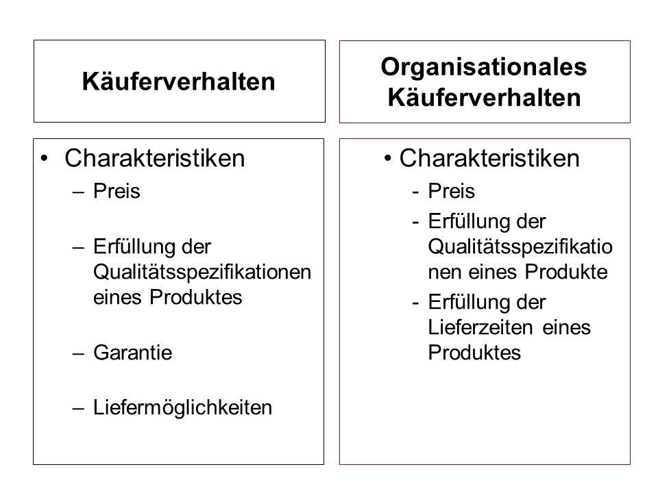Käuferverhalten Organisationales Käuferverhalten Charakteristiken –Preis –Erfüllung der Qualitätsspezifikationen eines Produktes –Garantie –Liefermögl