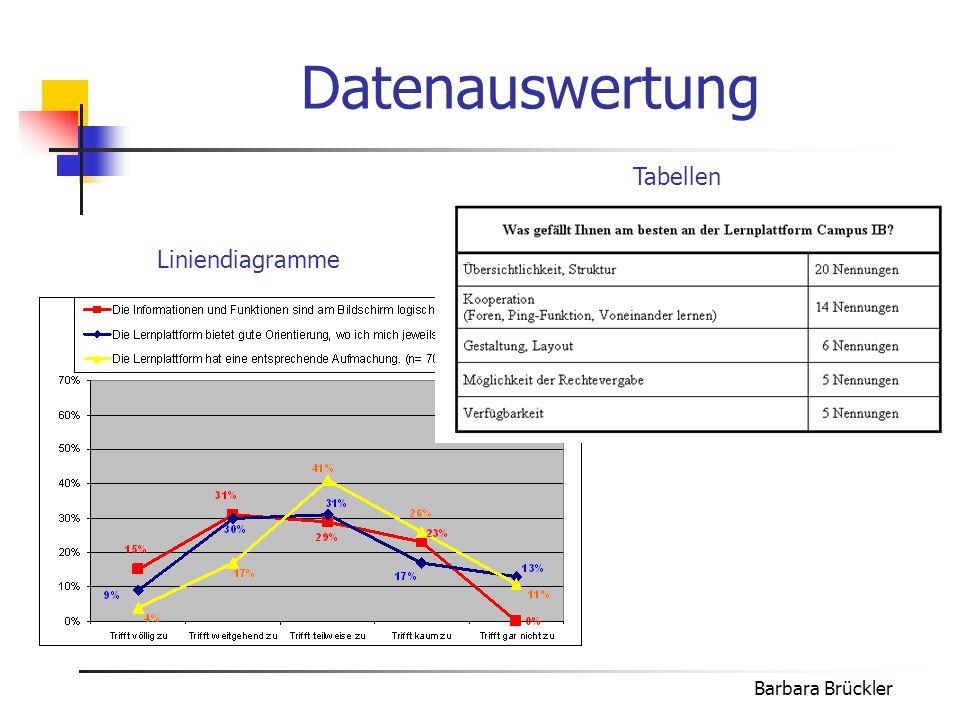 Barbara Brückler Ergebnisse der Studie  hilfreiches Werkzeug  nützliches Arbeits- und Lernmittel  recht gut auf Anforderungen des Studienganges zugeschnitten - Orientierung auf der Plattform - viele Operationen - Oberflächengestaltung - Benutzermanual kaum genutzt - das Erlernen - individuelle Anpassbarkeit