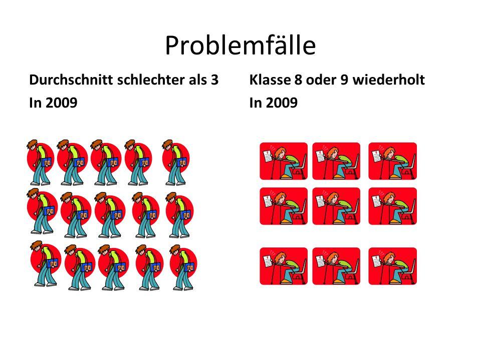 Problemfälle Durchschnitt schlechter als 3 In 2009 Klasse 8 oder 9 wiederholt In 2009