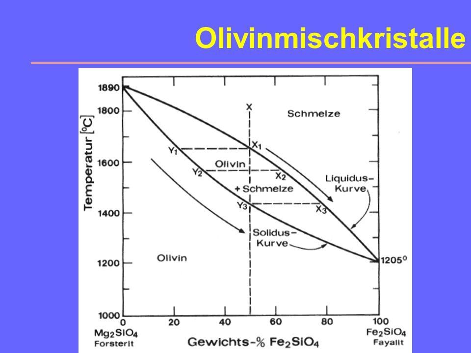 6. Olivin-Reihe Wichtiges Mineral des Erdmantels. Chemismus: A 2 SiO 4 Mischkristalle heißen Olivin, die Endglieder sind Forsterit (A=Mg) und Fayalith