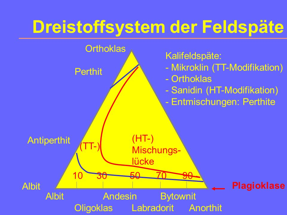 1. Feldspatgruppe Wichtigste Mineralgruppe, da sie 58% der Erdkruste ausmacht. Chemismus:3 Endglieder : Kalifeldspat KAlSi 3 O 8 (Or) AlbitNaAlSi 3 O