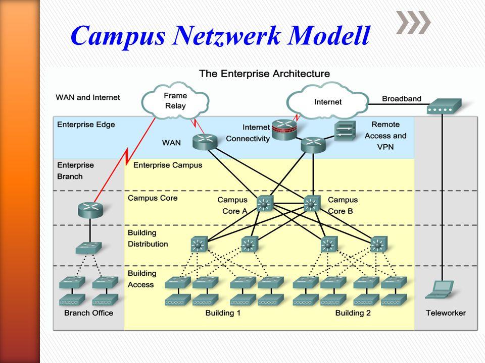 Campus Netzwerk Modell